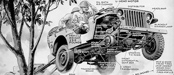 Thumbnail image for Willys Army Jeep Cutaway Drawing