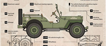 Thumbnail image for The Legendary Willys Jeep